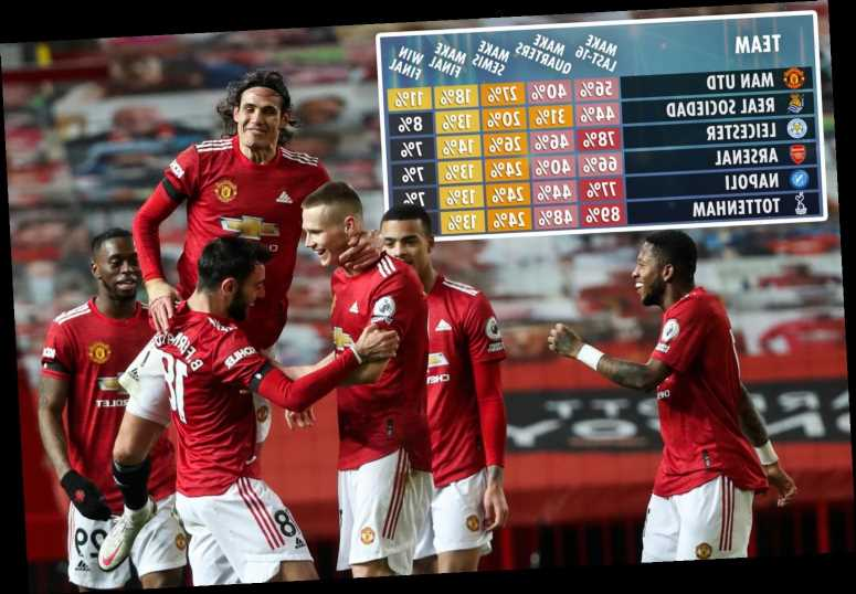 Supercomputer predicts Man Utd will WIN Europa League but Arsenal have good chance at joint-third favourites
