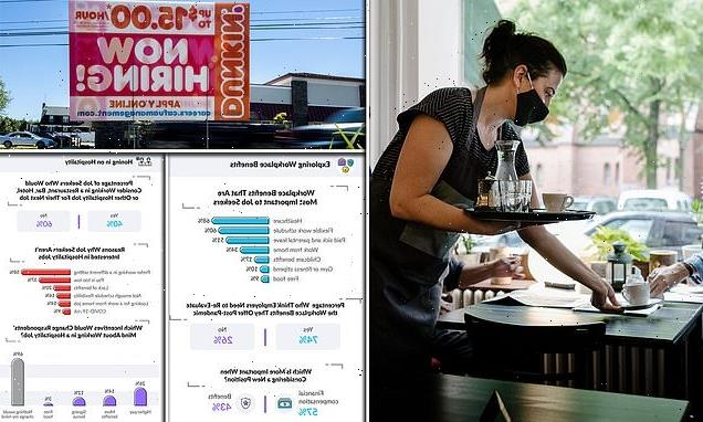 A THIRD of former hospitality workers would not consider returning