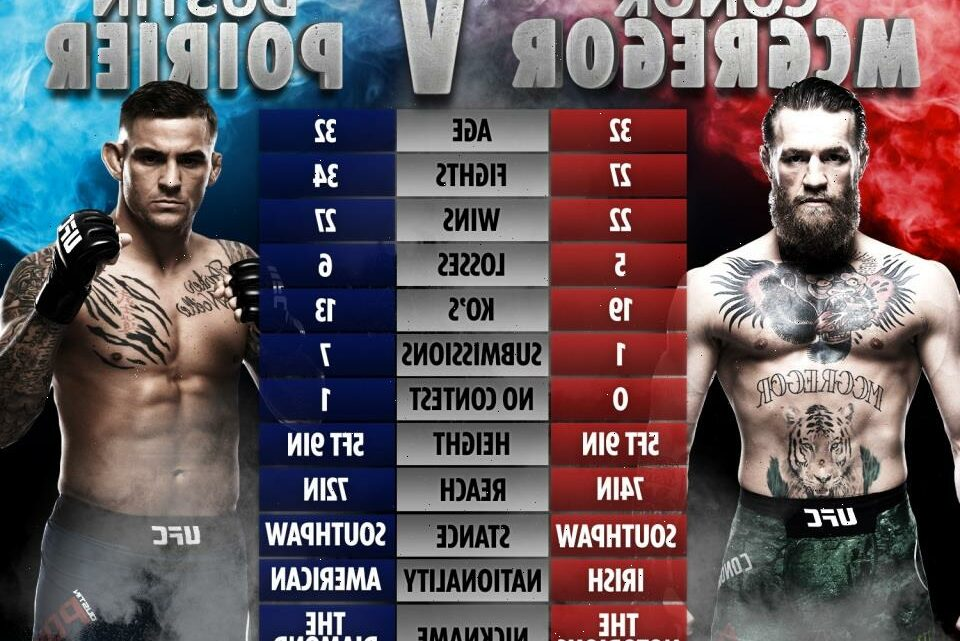 Conor McGregor vs Dustin Poirier 3 tale of the tape: Where trilogy fight will be won and lost at UFC 264