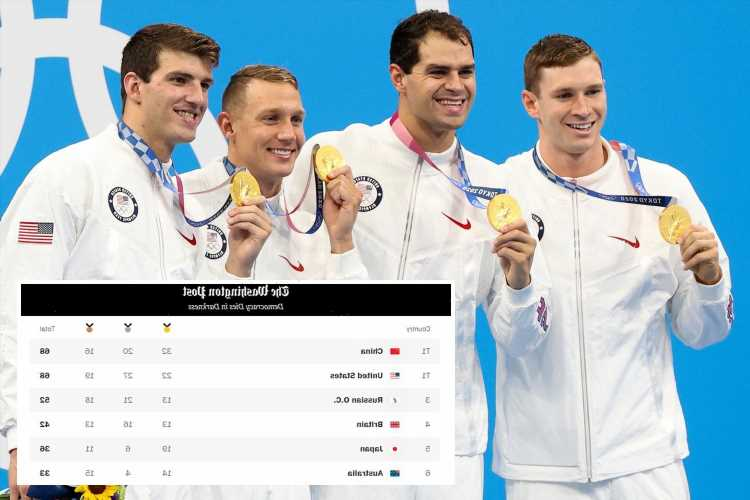 America trolled for ranking countries at Tokyo Olympics by medals won instead of golds – putting them top above China